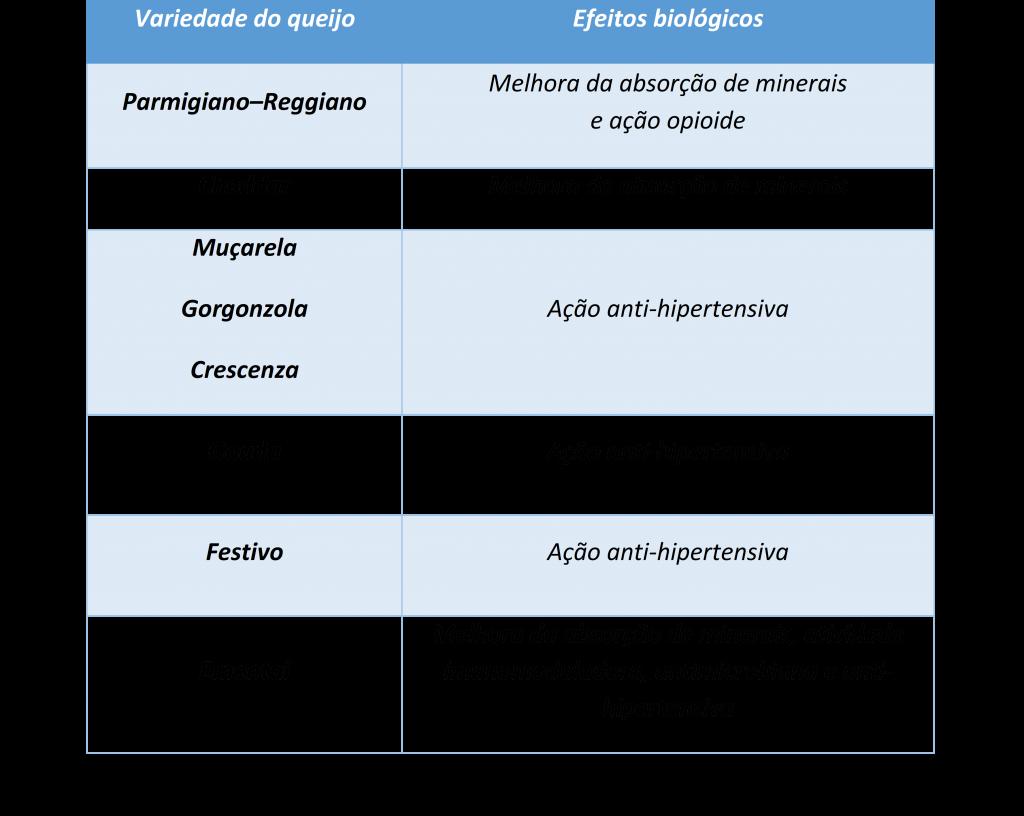 Diferentes tipos de queijos e suas propriedades nutricionais