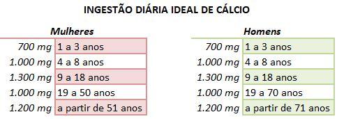 Tabela indicativa da ingestão diária ideal de cálcio (para homens e mulheres)
