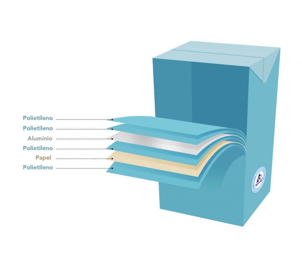 Modelo de embalagem cartonada em que é possível ver o detalhe das seis camadas de materiais que compõem a caixinha. De fora para dentro: polietileno, papel cartão, polietileno, alumínio, polietileno e uma última de polietileno.